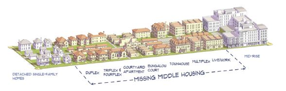 Missing Middle Housing Picture